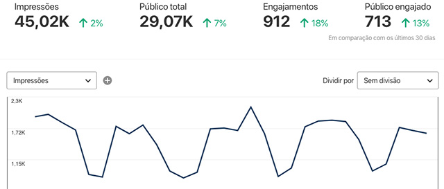 Dados Pinterest Analytics